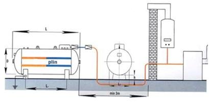 Sematski prikaz postavljanja nadzemnog rezervoara