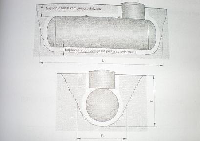 Sematski prikaz postavljanja podzemnih rezervoara